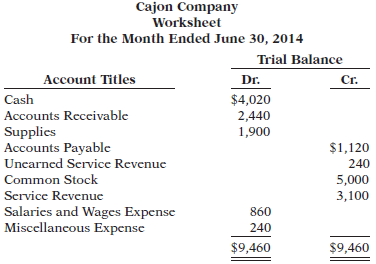the trial balance columns of the worksheet for cajon company at june 30 2014 are as follows Acc 557 problems chapter 1 – 14 balance columns of the worksheet for cajon company at june 30, 2014 the month ended june 30, 2014 trial balance.